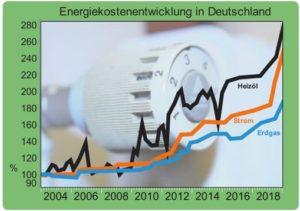 Energiekostenentwicklung in Deutschland