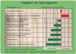 Vergleich der Heizungsarten